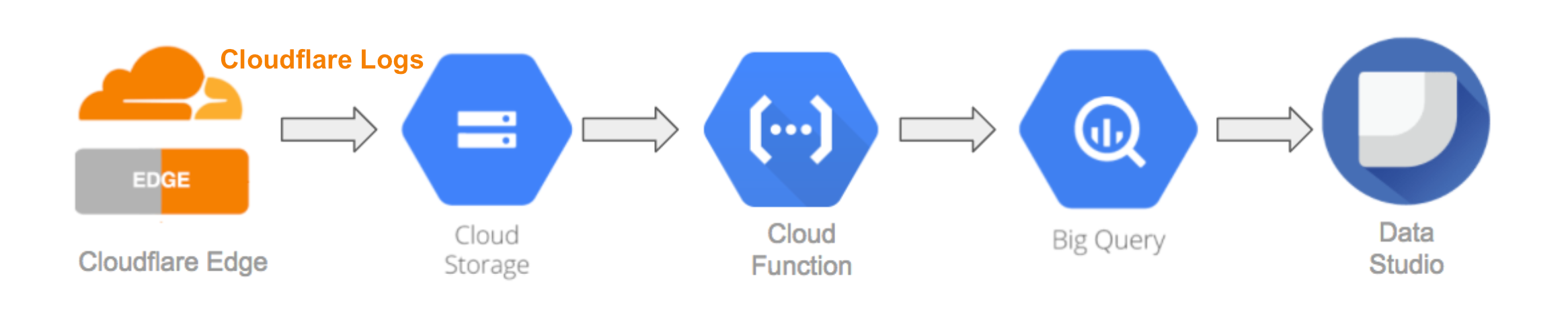 Cloudflare Logs data to Google Cloud Platform