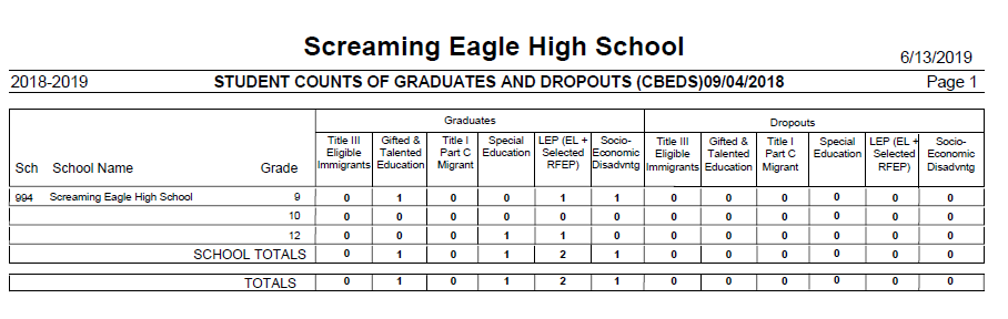 Student Counts Report of Graduates and Dropouts