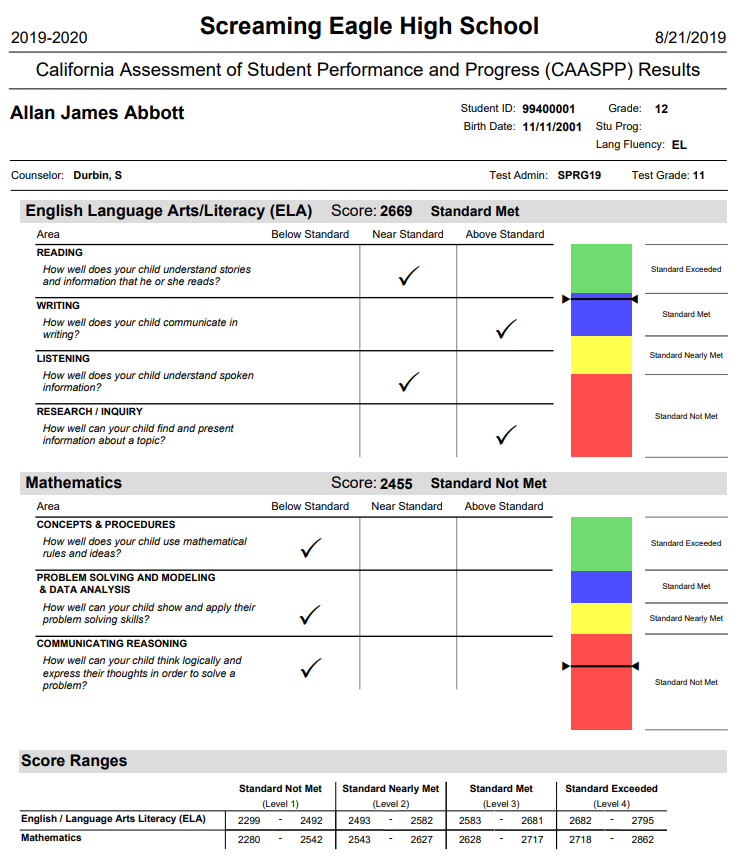 CAASPP Test Results Report example