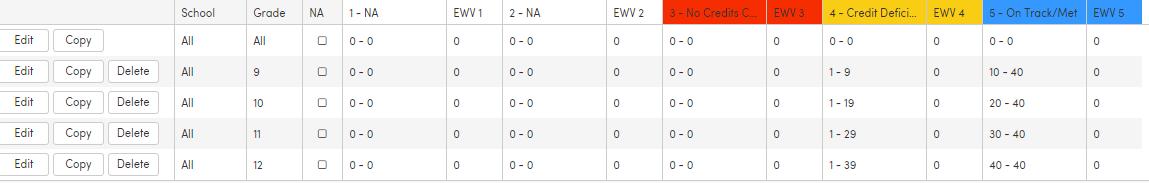 Threshold Ranges screenshot for Graduation Requirements