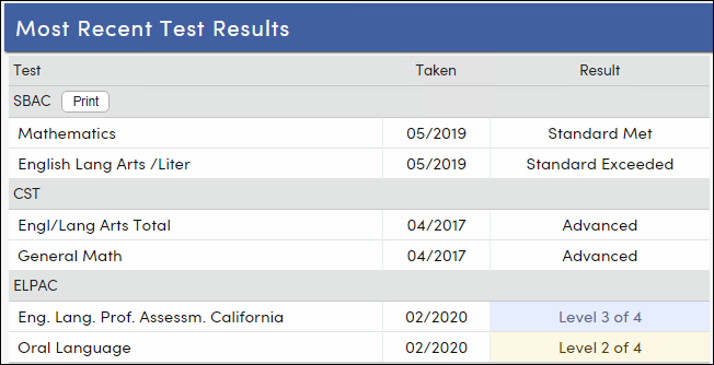 Most Recent Test Results