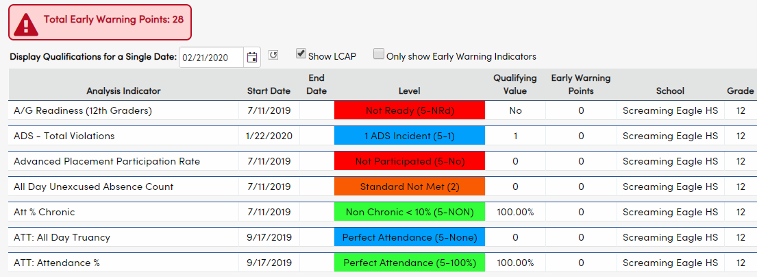 Analytics Student Indicator Details page