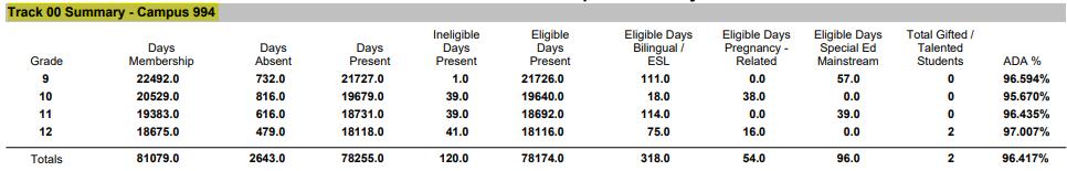 Student Attendance Campus Summary Report Track/Campus Area