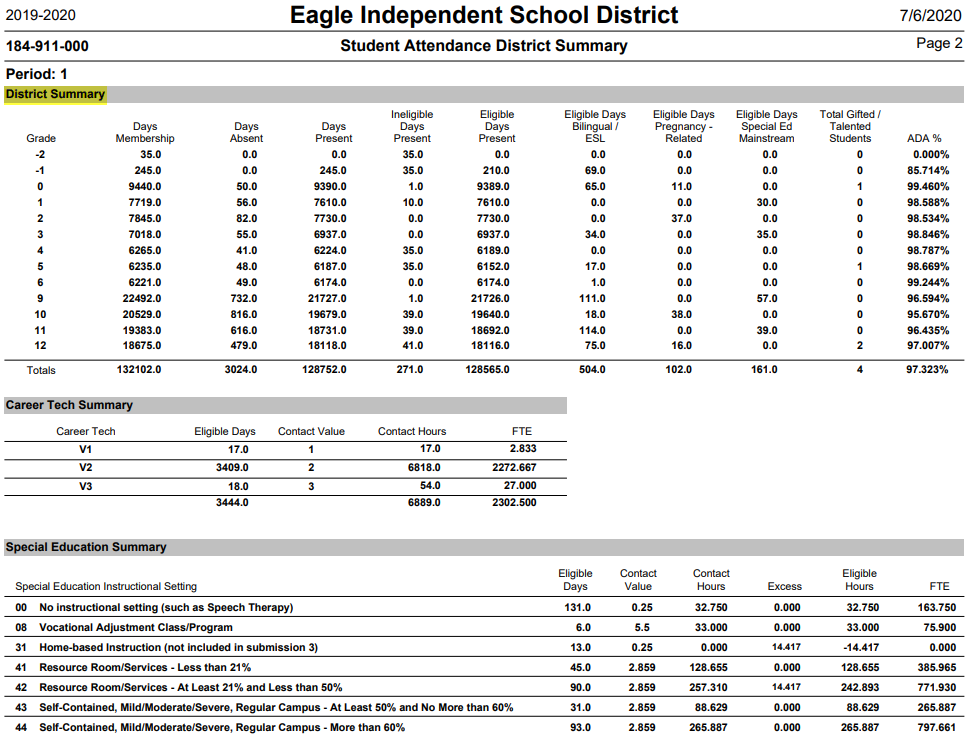 Student Attendance District Summary Report
