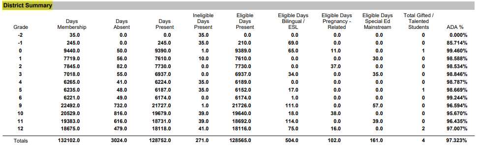 Student Attendance District Summary Report Track/District Summary