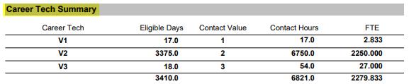 Student Attendance District Summary Report Career Tech Area