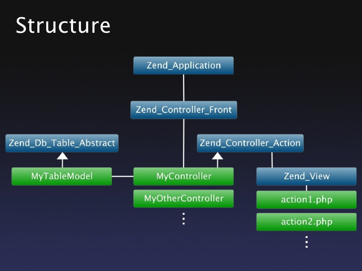 mvc with zend framework 4 728 My CMS