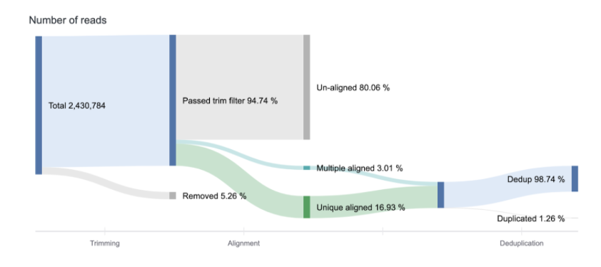 Sankey plot showing alignment