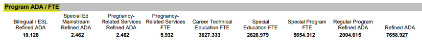 Student Attendance Campus Summary Report Program ADA/FTE Area