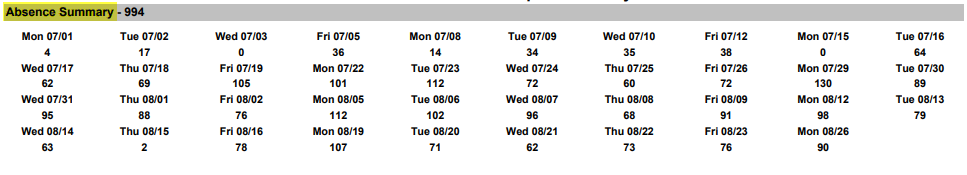 Student Attendance Campus Summary Report Absence Area