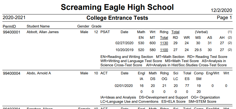 College Entrance Tests Report - from View All Reports