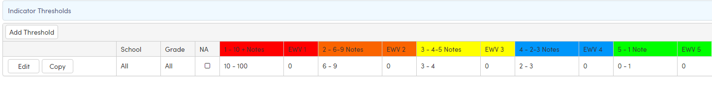 Indicator for Attendance Notes Thresholds