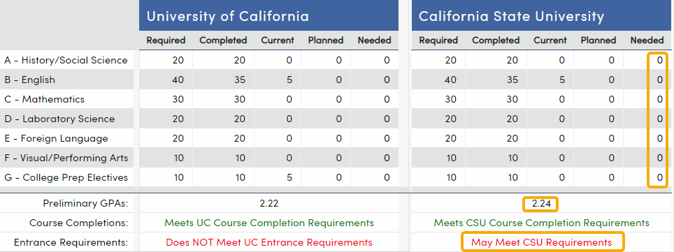 College Entrance Requirements - example of student with May Meet CSU Requirements status