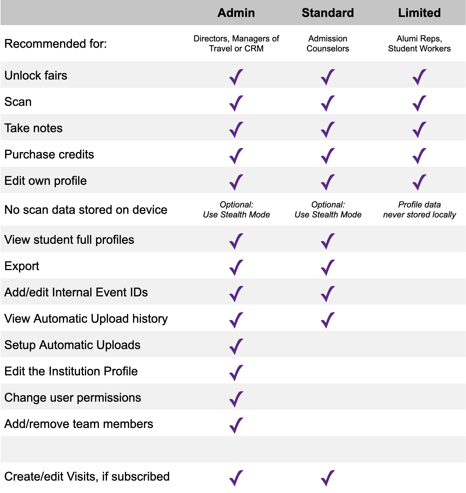 Overview chart of user permissions