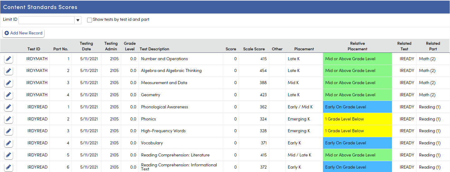 Content Standards Scores - i-Ready data example