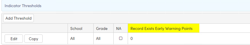 Indicator Thresholds for Indicator with Type Record Exists: Yes/No (Generic)
