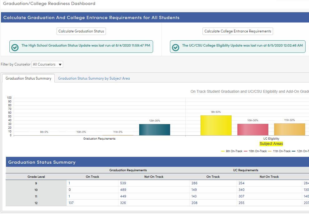 Graduation College Readiness dashboard