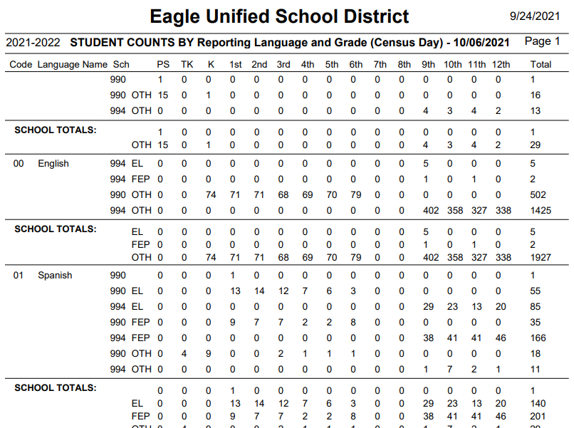 Student Counts Report by Reporting Language and Grade