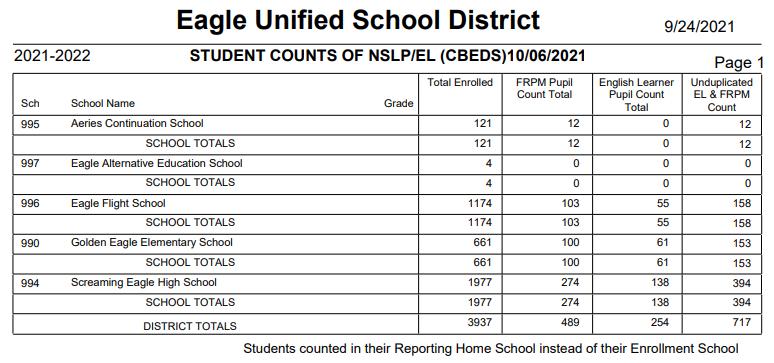 Student Counts Report Of NSLP/EL students