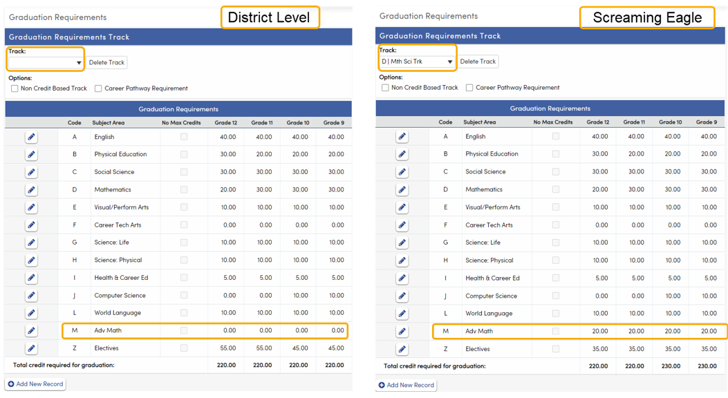 Graduation Requirements - adding all Subject Area codes to District Default example