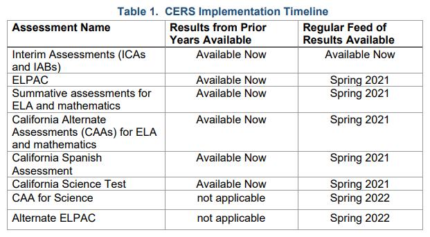 CERS Implementation Timeline
