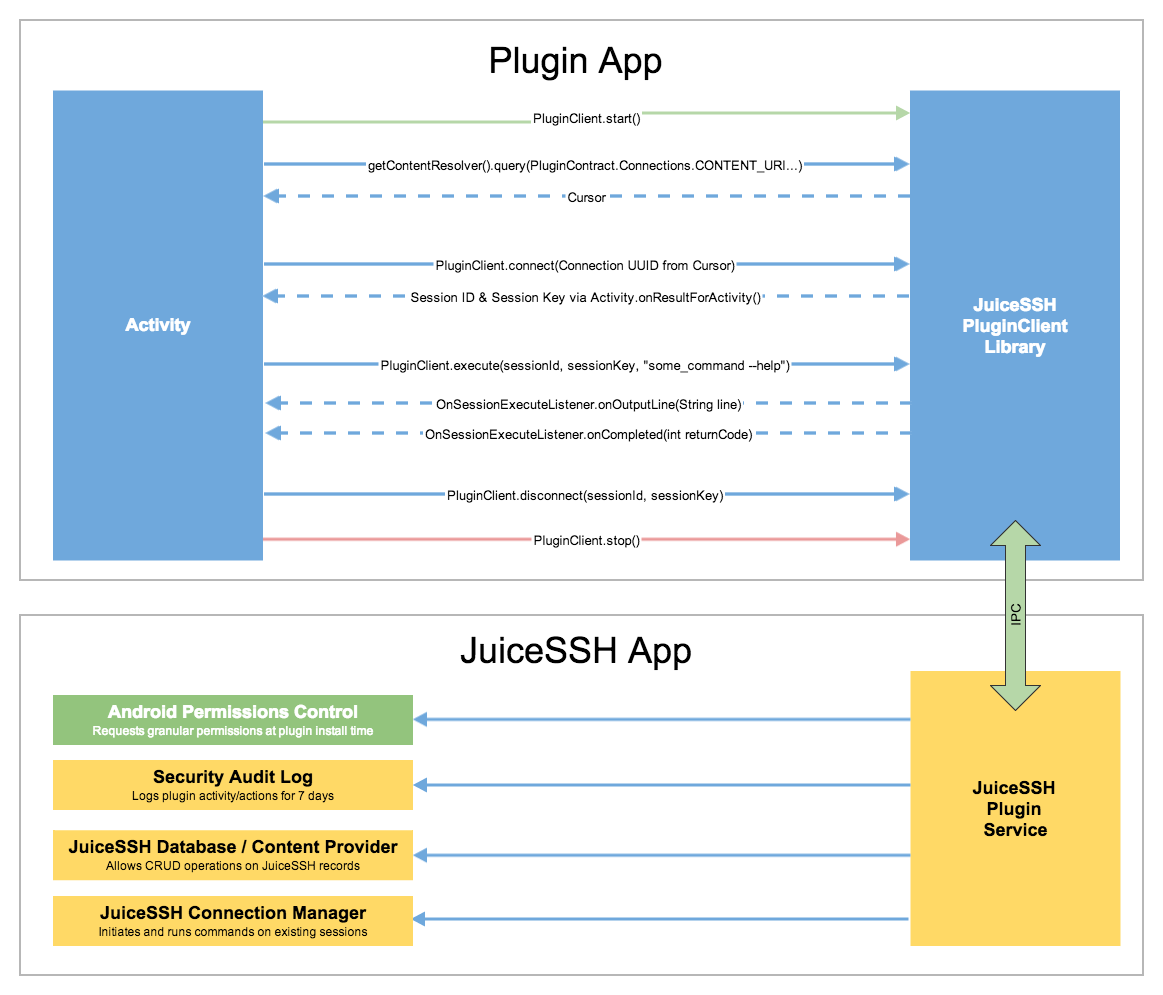 PluginClient: Launching and interacting with connections