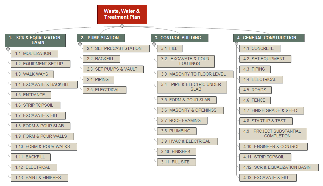 How to use the Work Breakdown Structure (WBS) in templates
