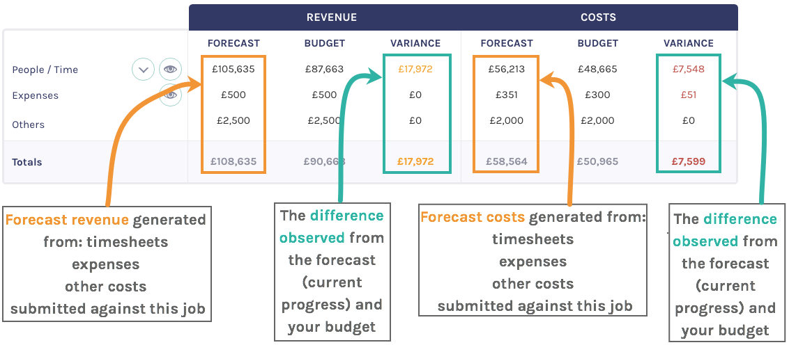top_level_forecast_breakdown_category