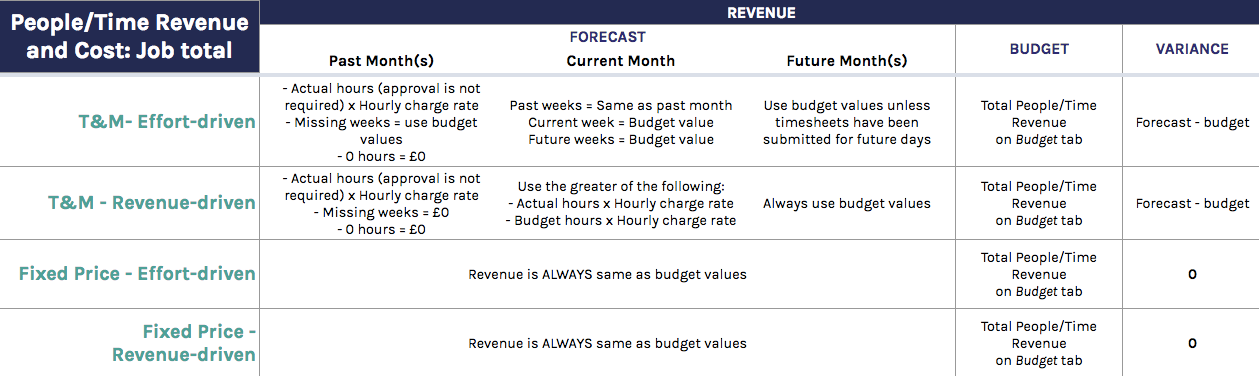 People/Time Revenue: Job total calculations