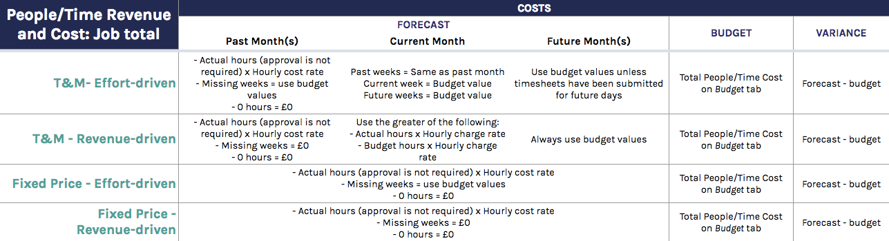 People/Time Cost: Job total calculations