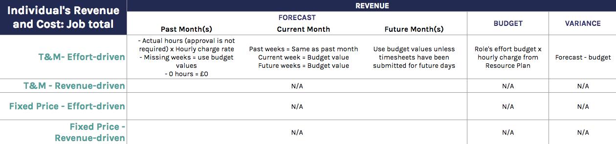 Individual's Revenue: Job total calculations