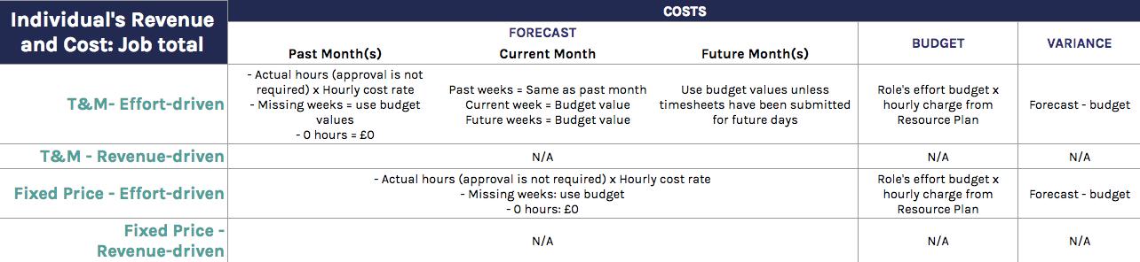Individual's Cost: Job total calculations