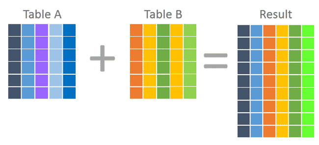 Use Joins to Combine Columns