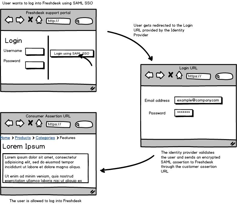 Single Sign On using SAML : Freshdesk