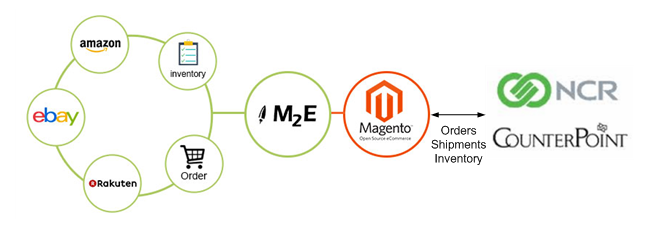 Commerce5 Marketplace Integration User Guide - M2EPro : Red Rook