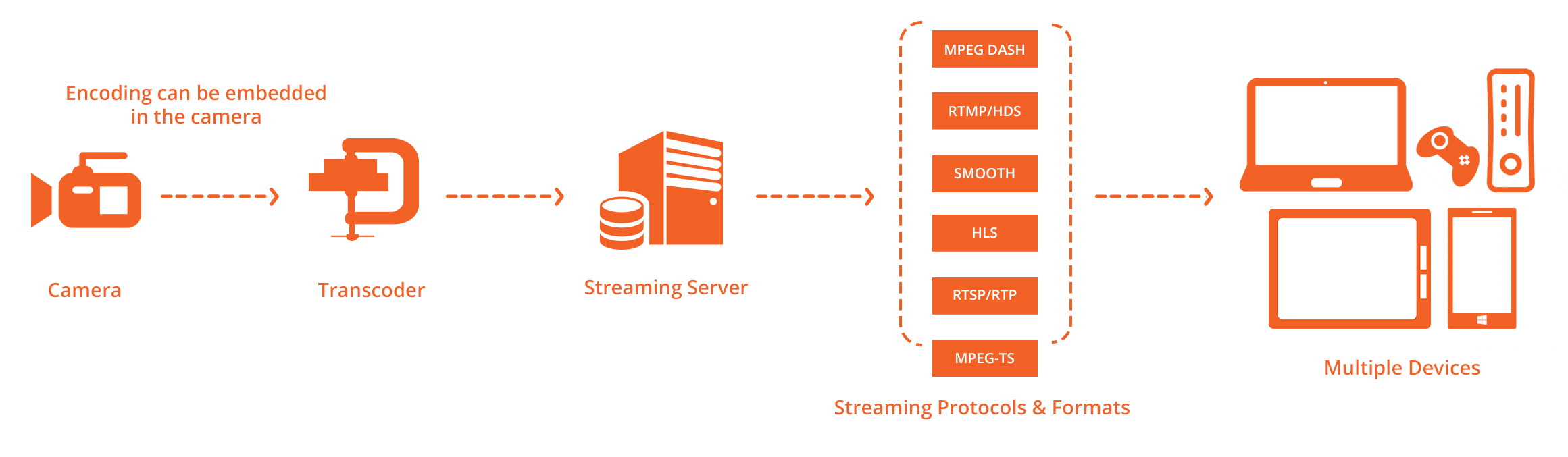 Live Streaming - Enterprise Video Streaming Solutions