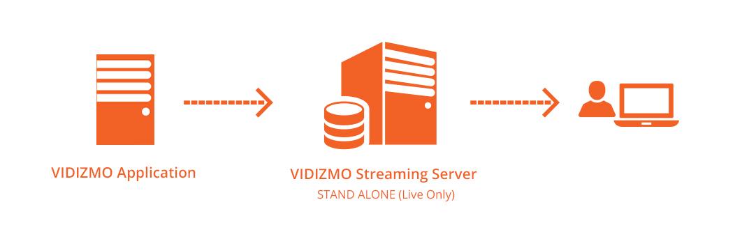 Using VIDIZMO ECDN With ARR, NGINX Or Wowza : VIDIZMO Helpdesk