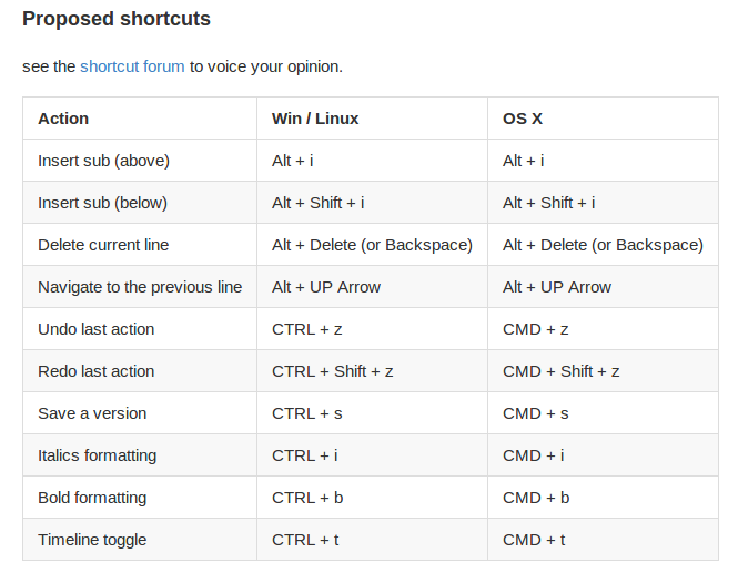 Editor Keyboard Shortcuts : Amara Support Center