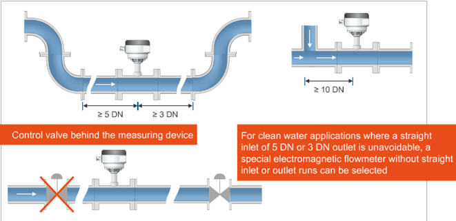 Electromagnetic Flow Meters Installation Guidelines : RMS