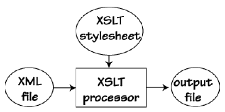 XSLT : Centro de Soporte i2factory
