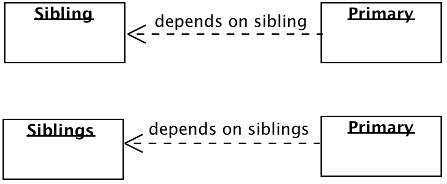 Primary depends on sibling or depends on siblings.png