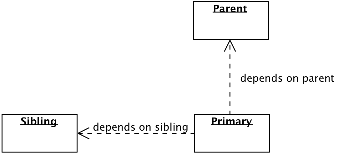 Primary depends on sibling and depends on parent