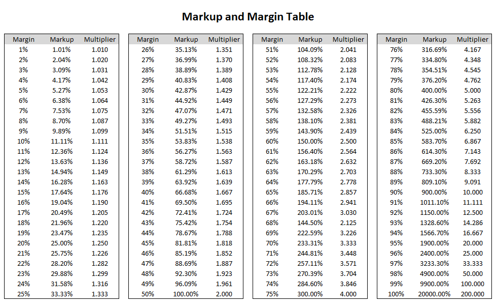 margin vs markup chart ecza productoseb co