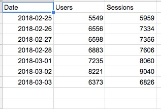 Example user and session date from last week