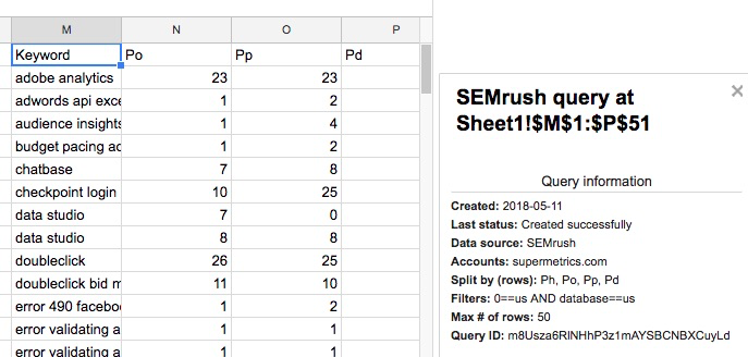 Example output with the SEMRush keyword query