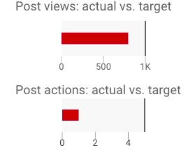 Red bar graphs showing progress towards meeting goal for posts