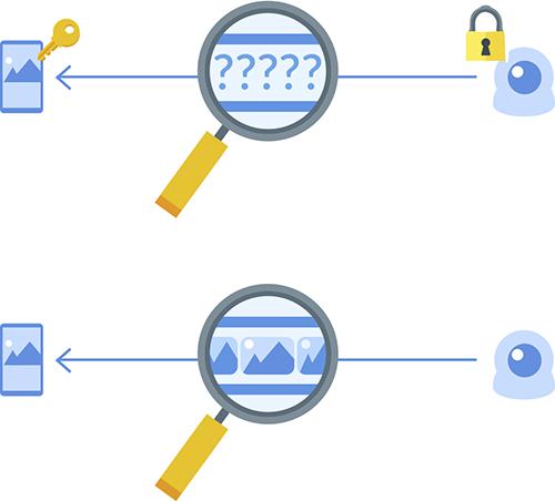 beeld versleuteld versus niet-versleuteld