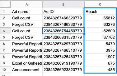 Example query result showing data split by Ad ID and being able to get the reach values for all ads