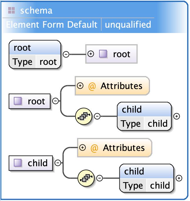 Xml Schema Definition Xsd Structure Support