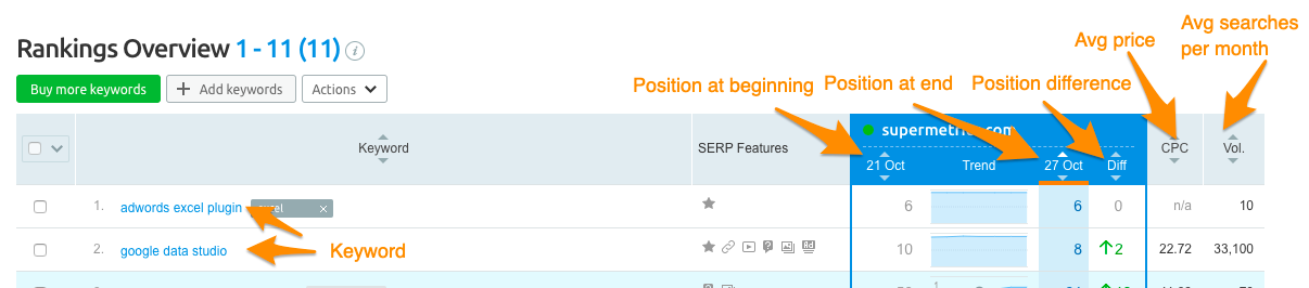 Orange arrows point to each element and shows the Supermetrics field name that matches that element